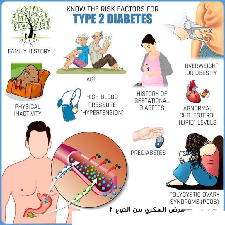 عوامل الخطر لمرض السكري من النوع 2 هل أنت في خطر أحلى هاوم
