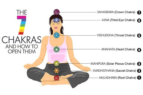 seven chakras final - ما هي الشاكرات الـ 7 وكيفية فتحها